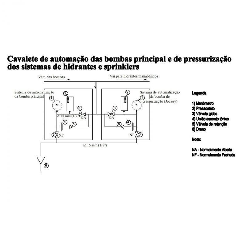 Projeto de prevenção e combate a incendio
